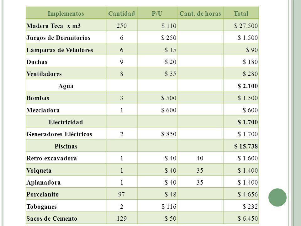 ImplementosCantidadP/UCant. de horasTotal Madera Teca x m3250$ 110 $ 27.500 Juegos de Dormitorios6$ 250 $ 1.500 Lámparas de Veladores6$ 15 $ 90 Duchas