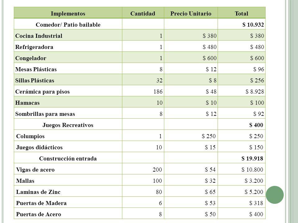 ImplementosCantidadPrecio UnitarioTotal Comedor/ Patio bailable $ 10.932 Cocina Industrial1$ 380 Refrigeradora1$ 480 Congelador1$ 600 Mesas Plásticas8