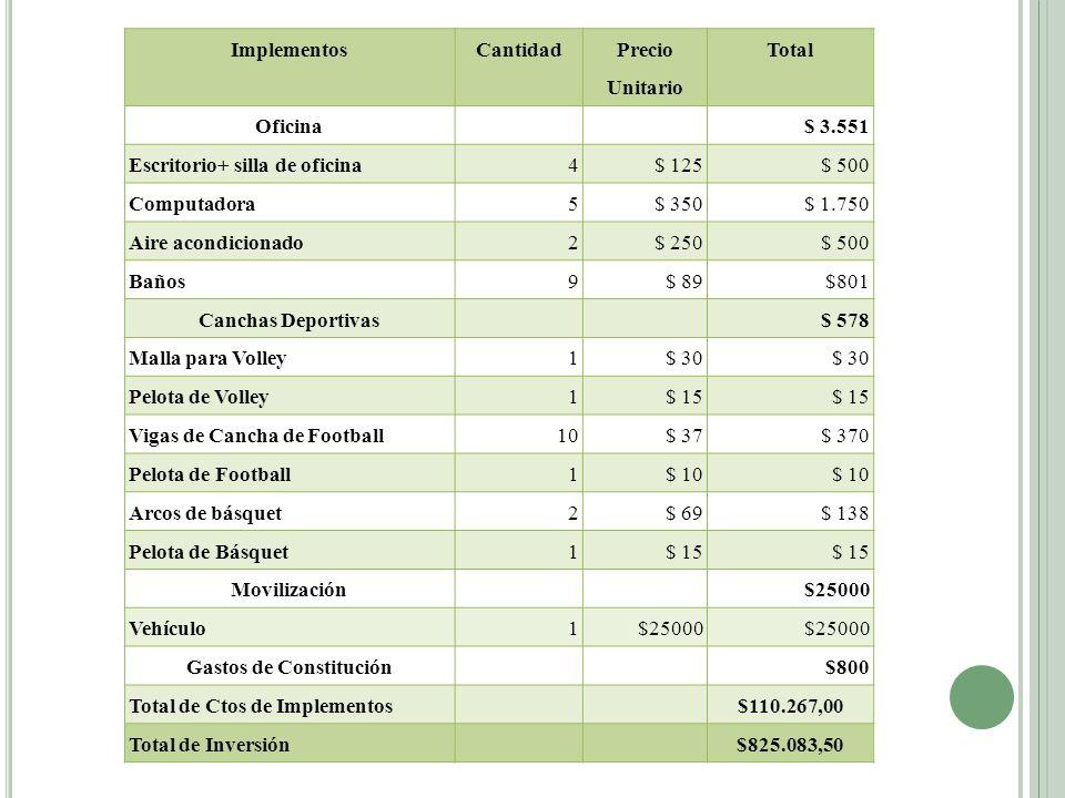 ImplementosCantidad Precio Unitario Total Oficina $ 3.551 Escritorio+ silla de oficina4$ 125$ 500 Computadora5$ 350$ 1.750 Aire acondicionado2$ 250$ 5