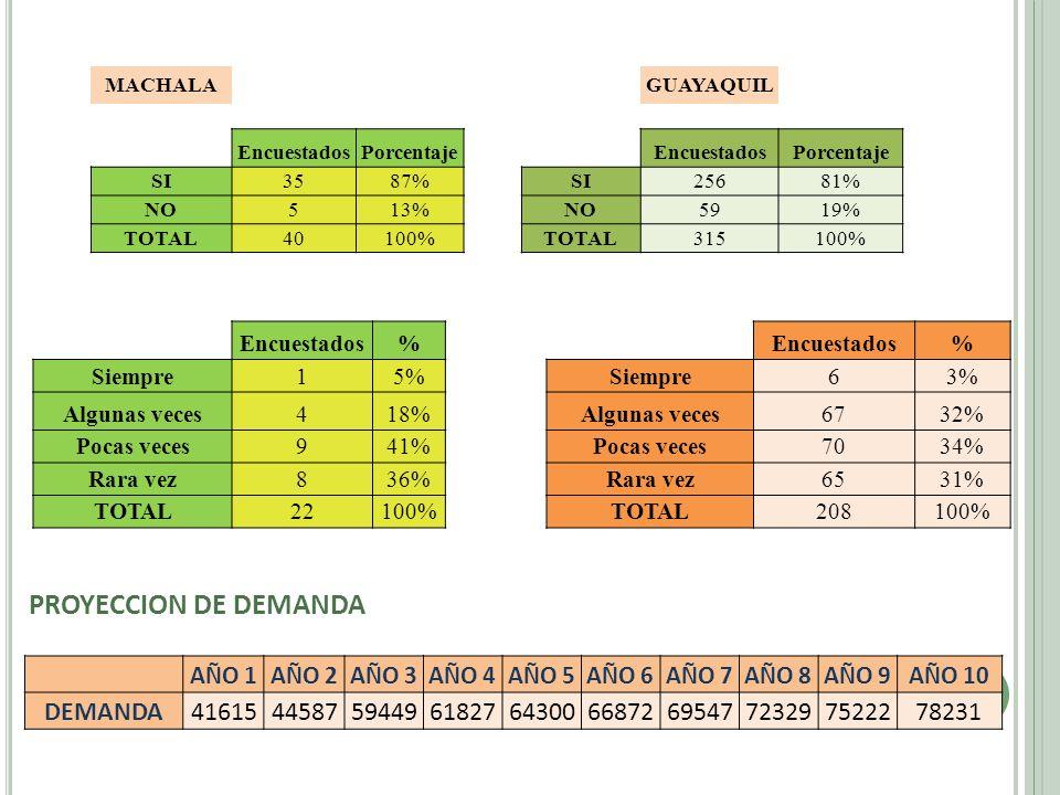 MACHALAGUAYAQUIL EncuestadosPorcentajeEncuestadosPorcentaje SI3587%SI25681% NO513%NO5919% TOTAL40100%TOTAL315100% Encuestados% % Siempre15%Siempre63%