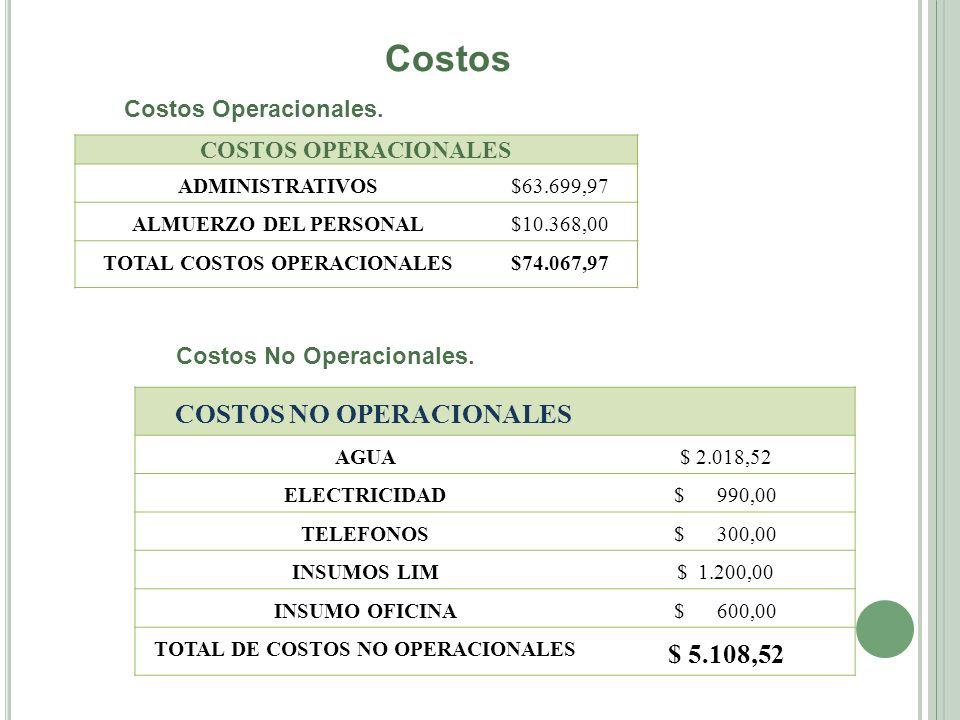 Costos Costos Operacionales. COSTOS OPERACIONALES ADMINISTRATIVOS$63.699,97 ALMUERZO DEL PERSONAL$10.368,00 TOTAL COSTOS OPERACIONALES$74.067,97 Costo