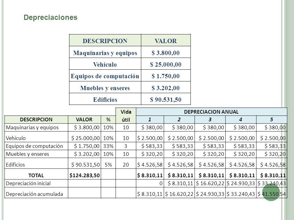Depreciaciones DESCRIPCION VALOR Maquinarias y equipos$ 3.800,00 Vehículo$ 25.000,00 Equipos de computación$ 1.750,00 Muebles y enseres$ 3.202,00 Edif