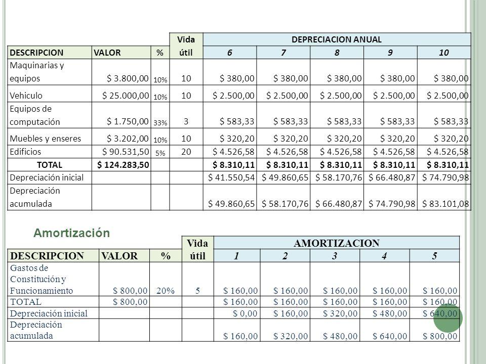 Vida útil DEPRECIACION ANUAL DESCRIPCIONVALOR%678910 Maquinarias y equipos$ 3.800,00 10% 10$ 380,00 Vehiculo$ 25.000,00 10% 10$ 2.500,00 Equipos de co