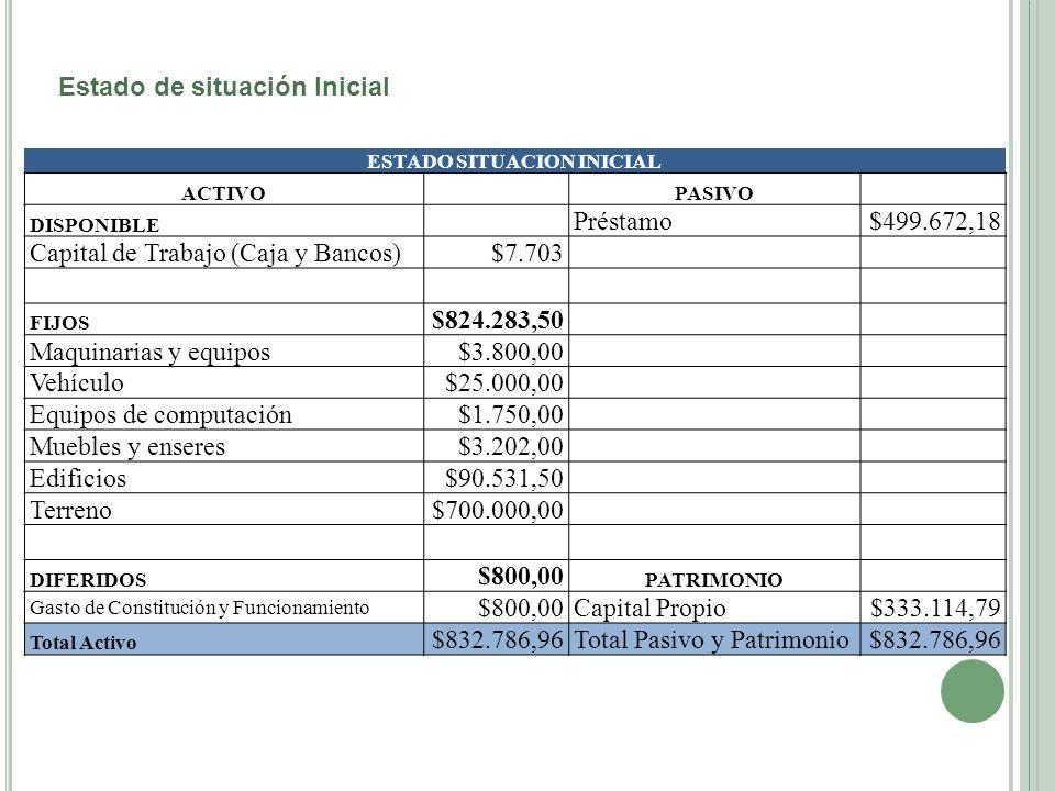 Estado de situación Inicial ESTADO SITUACION INICIAL ACTIVO PASIVO DISPONIBLE Préstamo$499.672,18 Capital de Trabajo (Caja y Bancos)$7.703 FIJOS $824.