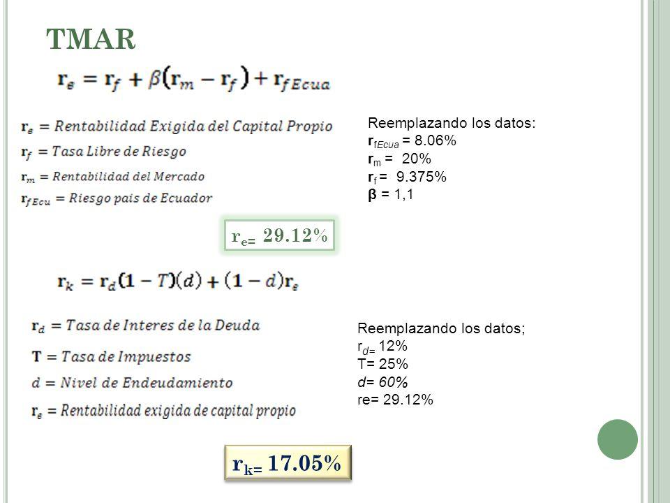 TMAR Reemplazando los datos: r fEcua = 8.06% r m = 20% r f = 9.375% β = 1,1 r e= 29.12% Reemplazando los datos; r d= 12% T= 25% d= 60% re= 29.12% r k=