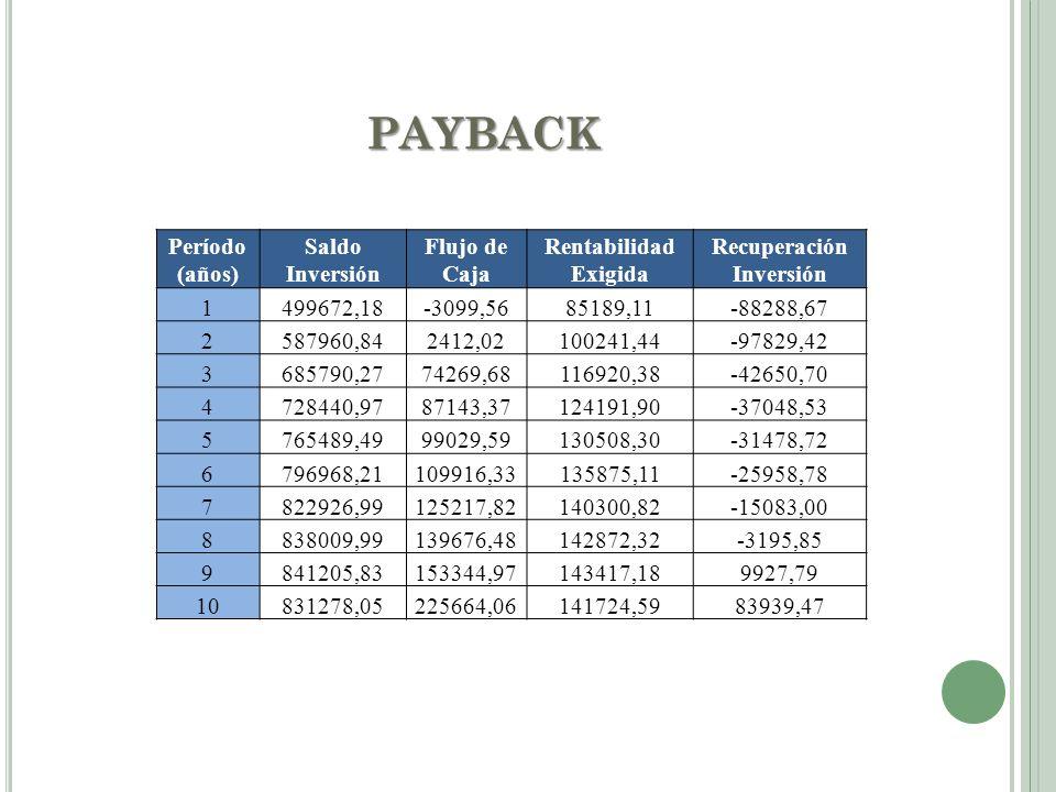 PAYBACK Período (años) Saldo Inversión Flujo de Caja Rentabilidad Exigida Recuperación Inversión 1499672,18-3099,5685189,11-88288,67 2587960,842412,02