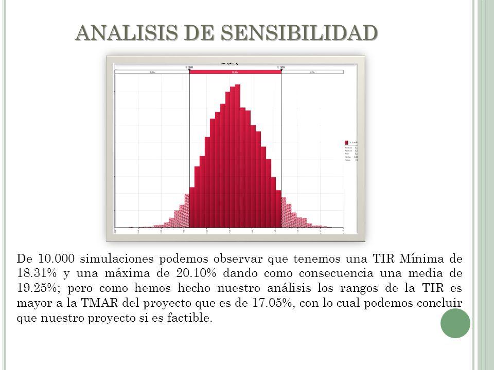 ANALISIS DE SENSIBILIDAD De 10.000 simulaciones podemos observar que tenemos una TIR Mínima de 18.31% y una máxima de 20.10% dando como consecuencia u