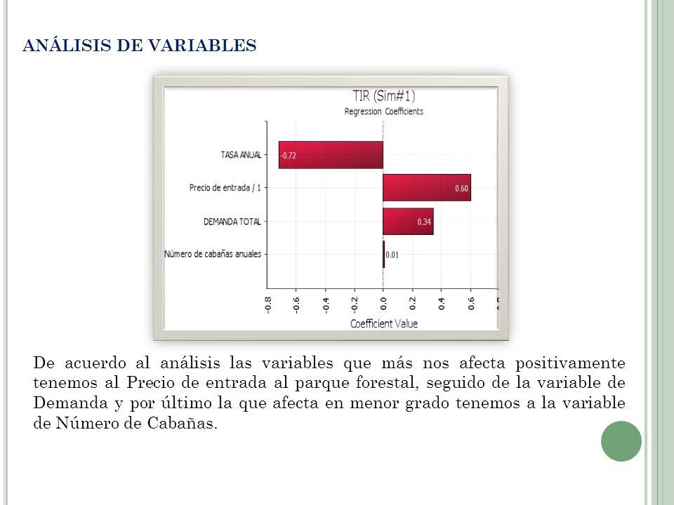 ANÁLISIS DE VARIABLES De acuerdo al análisis las variables que más nos afecta positivamente tenemos al Precio de entrada al parque forestal, seguido d