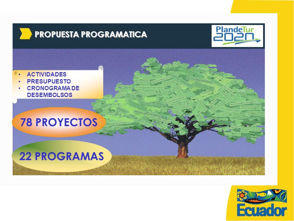 PROPUESTA PROGRAMATICA 22 PROGRAMAS 78 PROYECTOS ACTIVIDADES PRESUPUESTO CRONOGRAMA DE DESEMBOLSOS