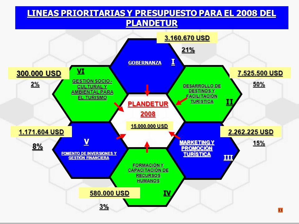 PLANDETUR2008 MARKETING Y PROMOCIÓN TURÍSTICA DESARROLLO DE DESTINOS Y FACILITACIÓN TURÍSTICA FOMENTO DE INVERSIONES Y GESTIÓN FINANCIERA FOMENTO DE INVERSIONES Y GESTIÓN FINANCIERAGOBERNANZA LINEAS PRIORITARIAS Y PRESUPUESTO PARA EL 2008 DEL PLANDETUR I II III IV V VI FORMACIÓN Y CAPACITACIÓN DE RECURSOS HUMANOS GESTIÓN SOCIO - CULTURAL Y AMBIENTAL PARA EL TURISMO 3.160.670 USD 7.525.500 USD 2.262.225 USD 1.171.604 USD 15.000.000 USD 300.000 USD 580.000 USD 21% 50% 15% 3% 8% 2%