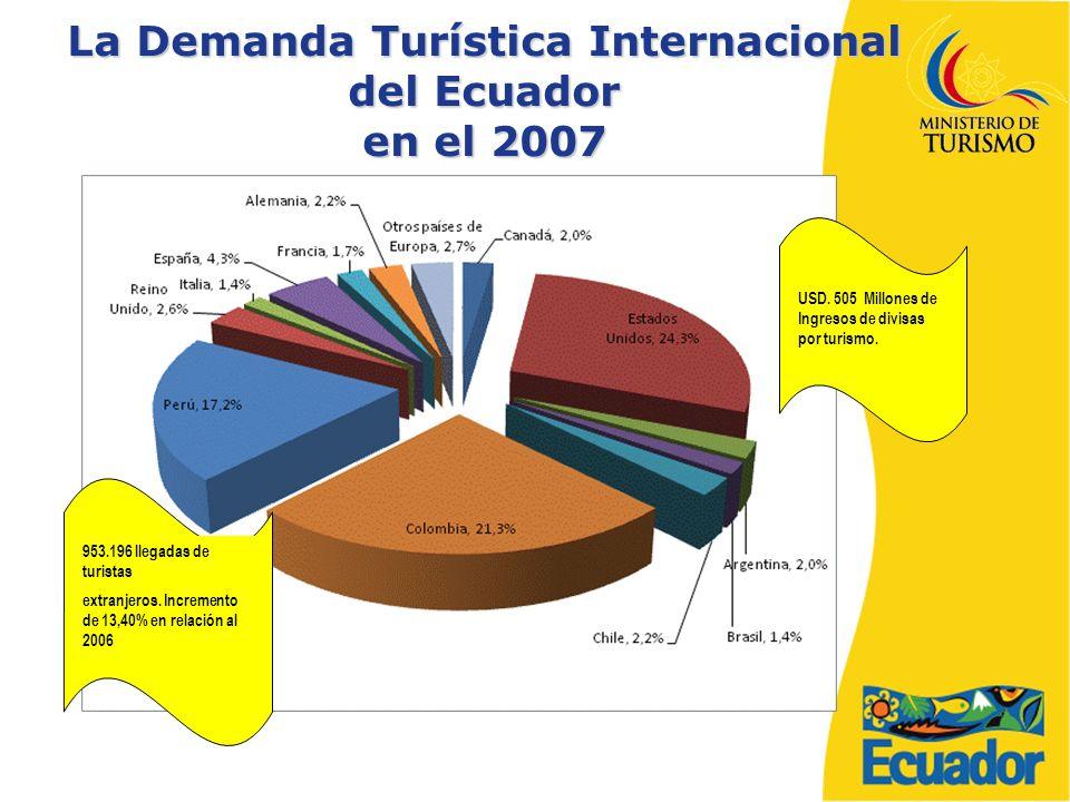 La Demanda Turística Internacional del Ecuador en el 2007 953.196 llegadas de turistas extranjeros.