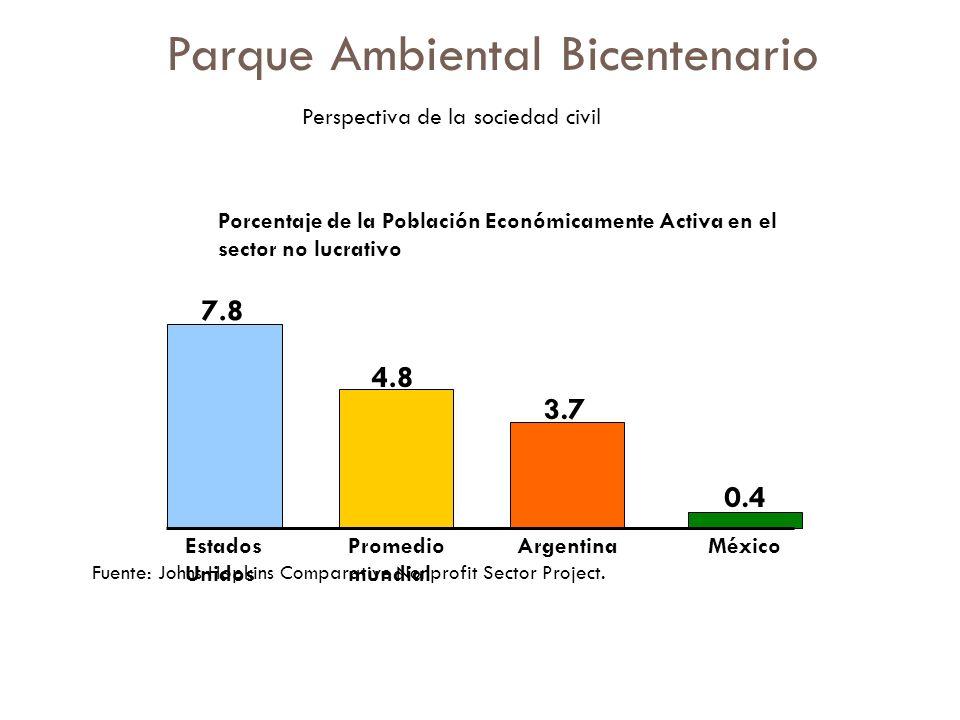 Porcentaje de la Población Económicamente Activa en el sector no lucrativo 7.8 4.8 3.7 0.4 Estados Unidos Promedio mundial ArgentinaMéxico Fuente: Joh