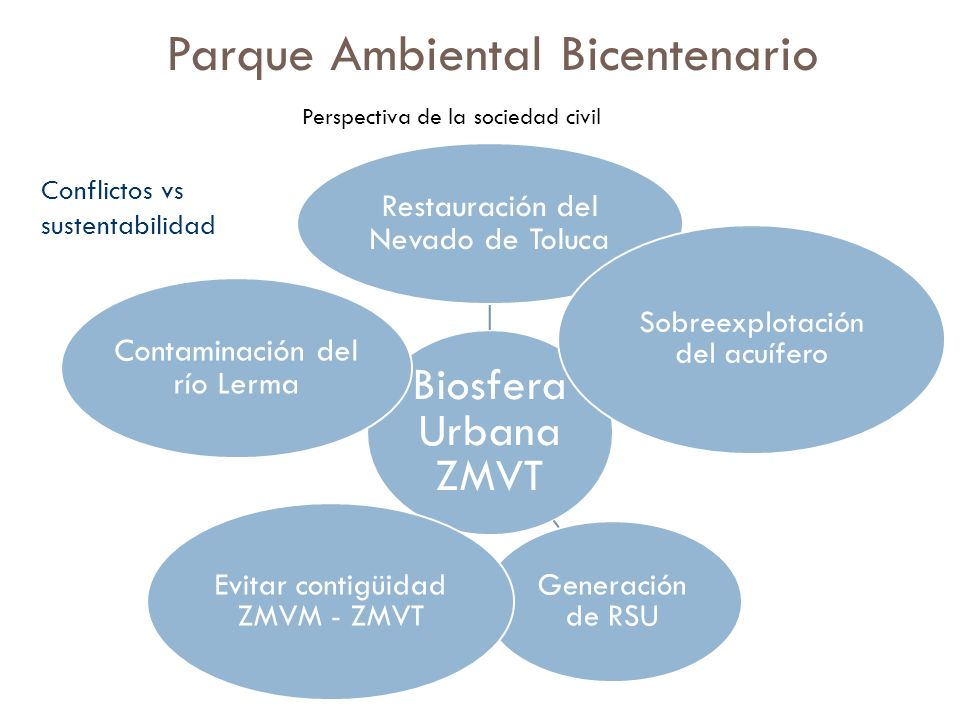 Conflictos vs sustentabilidad Parque Ambiental Bicentenario Perspectiva de la sociedad civil Biosfera Urbana ZMVT Restauración del Nevado de Toluca So