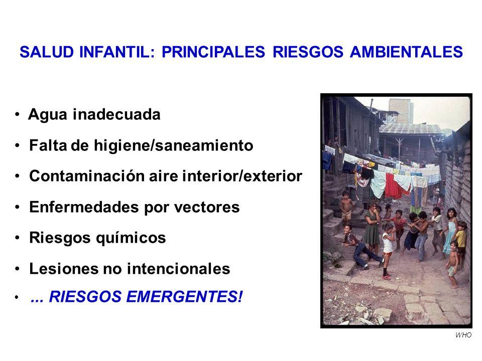 Agua inadecuada Falta de higiene/saneamiento Contaminación aire interior/exterior Enfermedades por vectores Riesgos químicos Lesiones no intencionales...