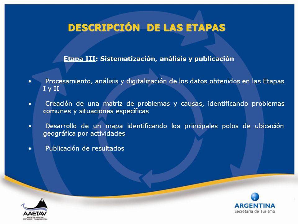 Etapa III: Sistematización, análisis y publicación Procesamiento, análisis y digitalización de los datos obtenidos en las Etapas I y II Creación de un