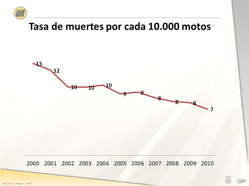 Elaboró: Pablo A. Montenegro G. – UCP SITM Tasa de muertes por cada 10.000 motos