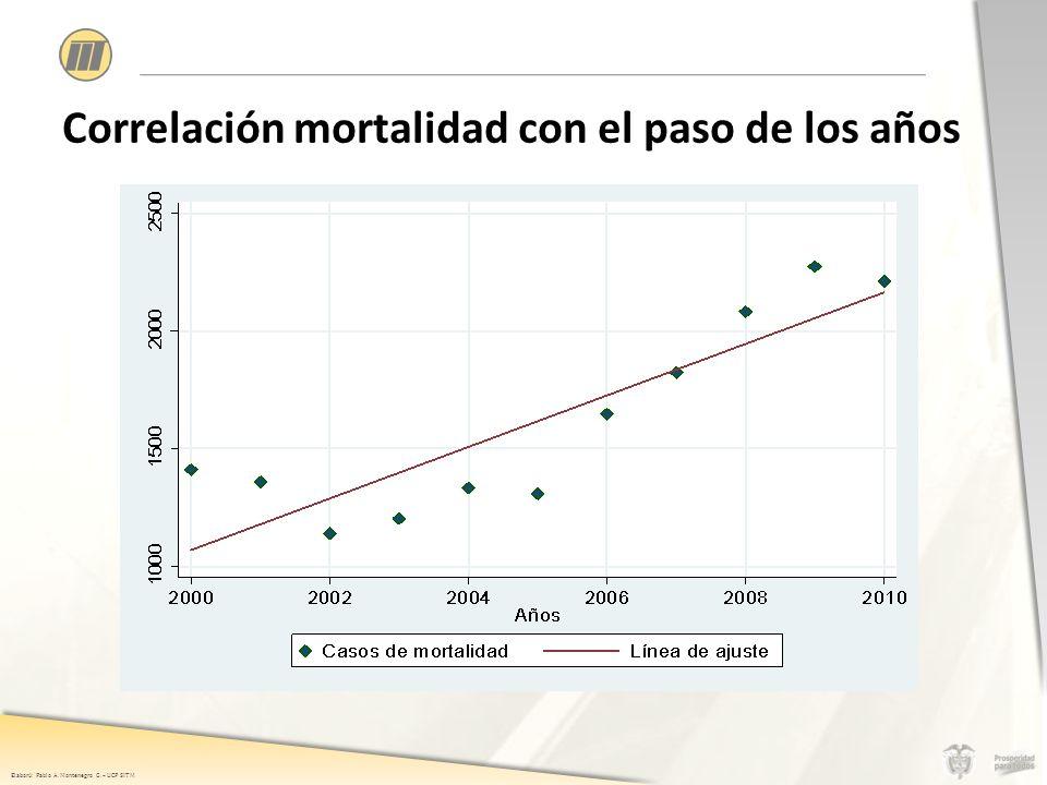 Elaboró: Pablo A. Montenegro G. – UCP SITM Correlación mortalidad con el paso de los años
