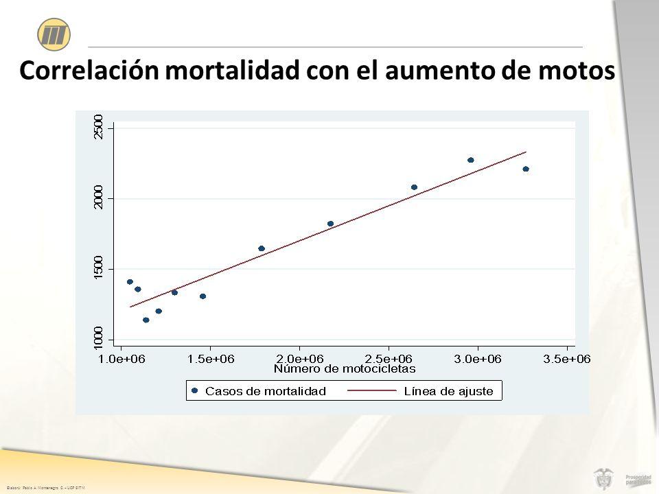 Elaboró: Pablo A. Montenegro G. – UCP SITM Correlación mortalidad con el aumento de motos