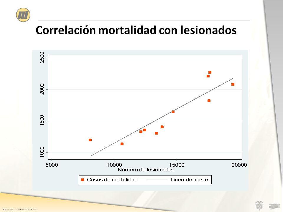 Elaboró: Pablo A. Montenegro G. – UCP SITM Correlación mortalidad con lesionados