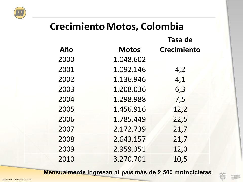 Elaboró: Pablo A. Montenegro G. – UCP SITM Crecimiento Motos, Colombia 2000-2010: Crecimiento 212%