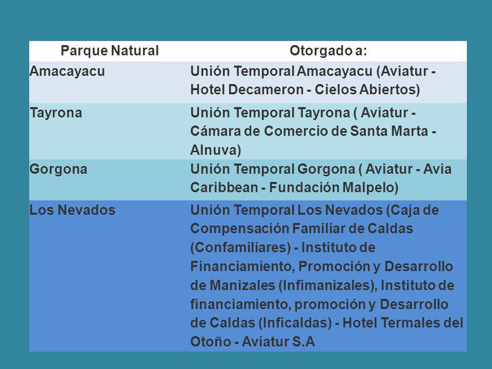 Parque NaturalOtorgado a: Amacayacu Unión Temporal Amacayacu (Aviatur - Hotel Decameron - Cielos Abiertos) Tayrona Unión Temporal Tayrona ( Aviatur - Cámara de Comercio de Santa Marta - Alnuva) Gorgona Unión Temporal Gorgona ( Aviatur - Avia Caribbean - Fundación Malpelo) Los NevadosUnión Temporal Los Nevados (Caja de Compensación Familiar de Caldas (Confamiliares) - Instituto de Financiamiento, Promoción y Desarrollo de Manizales (Infimanizales), Instituto de financiamiento, promoción y Desarrollo de Caldas (Inficaldas) - Hotel Termales del Otoño - Aviatur S.A