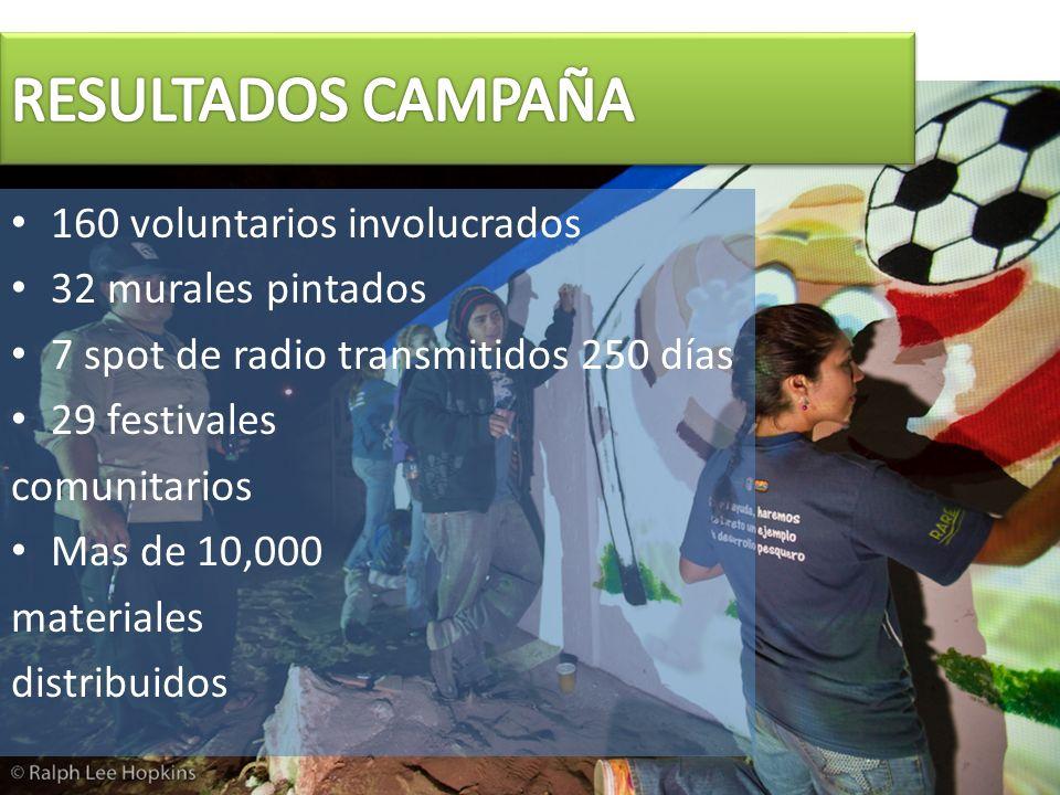 160 voluntarios involucrados 32 murales pintados 7 spot de radio transmitidos 250 días 29 festivales comunitarios Mas de 10,000 materiales distribuido