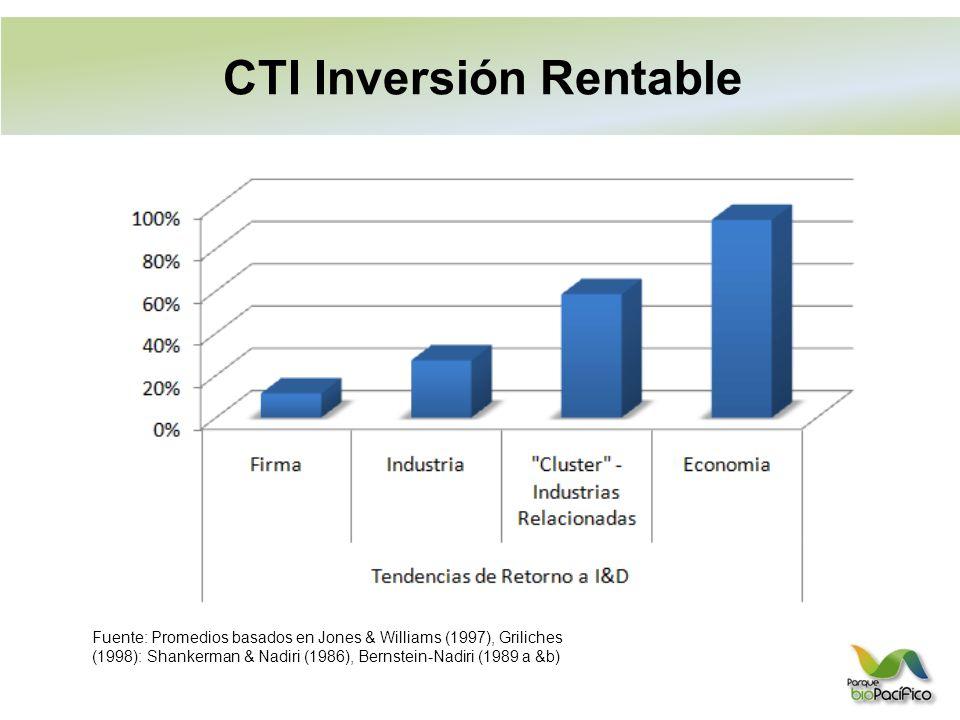 Fuente: Promedios basados en Jones & Williams (1997), Griliches (1998): Shankerman & Nadiri (1986), Bernstein-Nadiri (1989 a &b) Conocimiento y Crecimiento Económico CTI Inversión Rentable