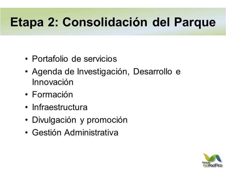 Portafolio de servicios Agenda de Investigación, Desarrollo e Innovación Formación Infraestructura Divulgación y promoción Gestión Administrativa Etapa 2: Consolidación del Parque