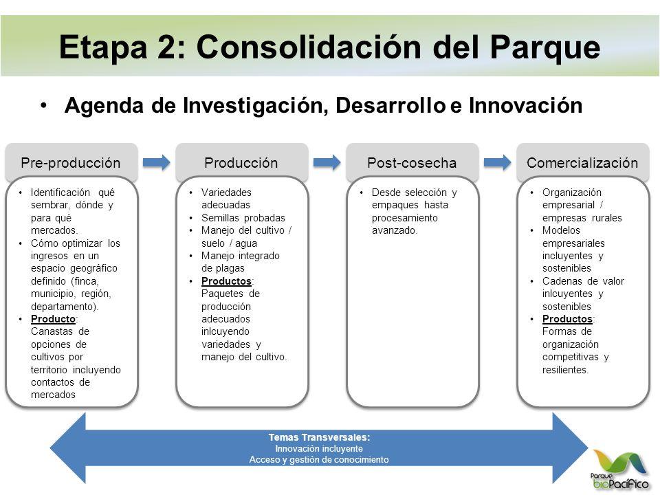 Agenda de Investigación, Desarrollo e Innovación Temas Transversales: Innovación incluyente Acceso y gestión de conocimiento Pre-producción Identificación qué sembrar, dónde y para qué mercados.