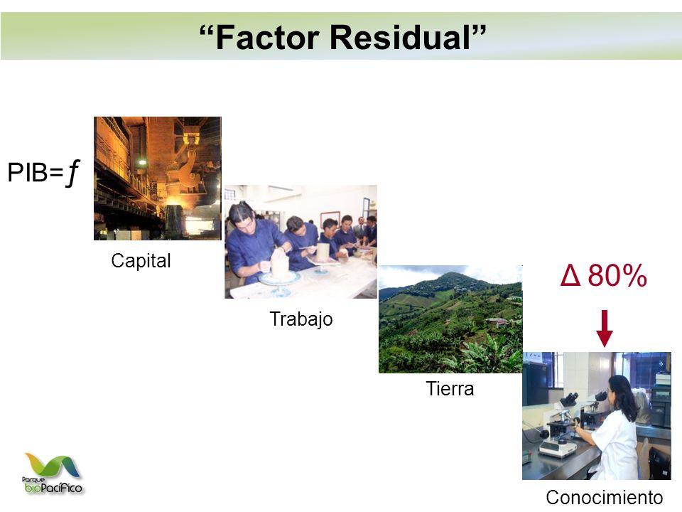 PIB= ƒ Capital Trabajo Tierra Conocimiento Δ 80% Factor Residual