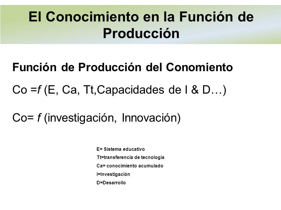 Función de Producción del Conomiento Co =f (E, Ca, Tt,Capacidades de I & D…) Co= f (investigación, Innovación) E= Sistema educativo Tt=transferencia de tecnología Ca= conocimiento acumulado I=Investigación D=Desarrollo