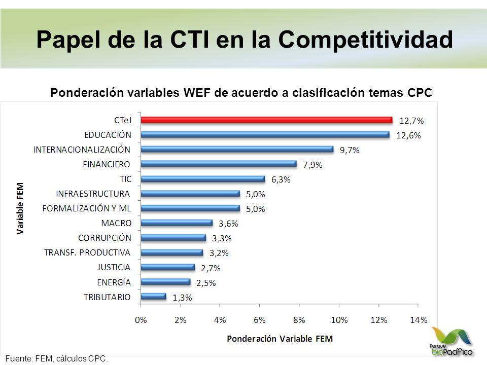 Ponderación variables WEF de acuerdo a clasificación temas CPC Fuente: FEM, cálculos CPC.