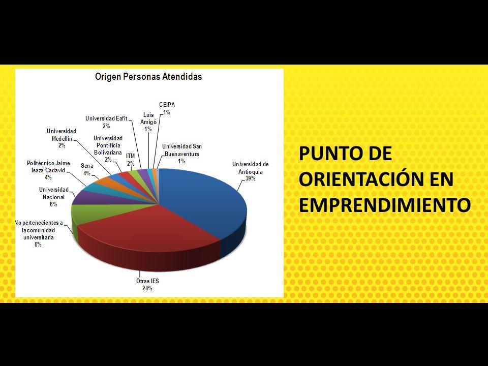 PUNTO DE ORIENTACIÓN EN EMPRENDIMIENTO