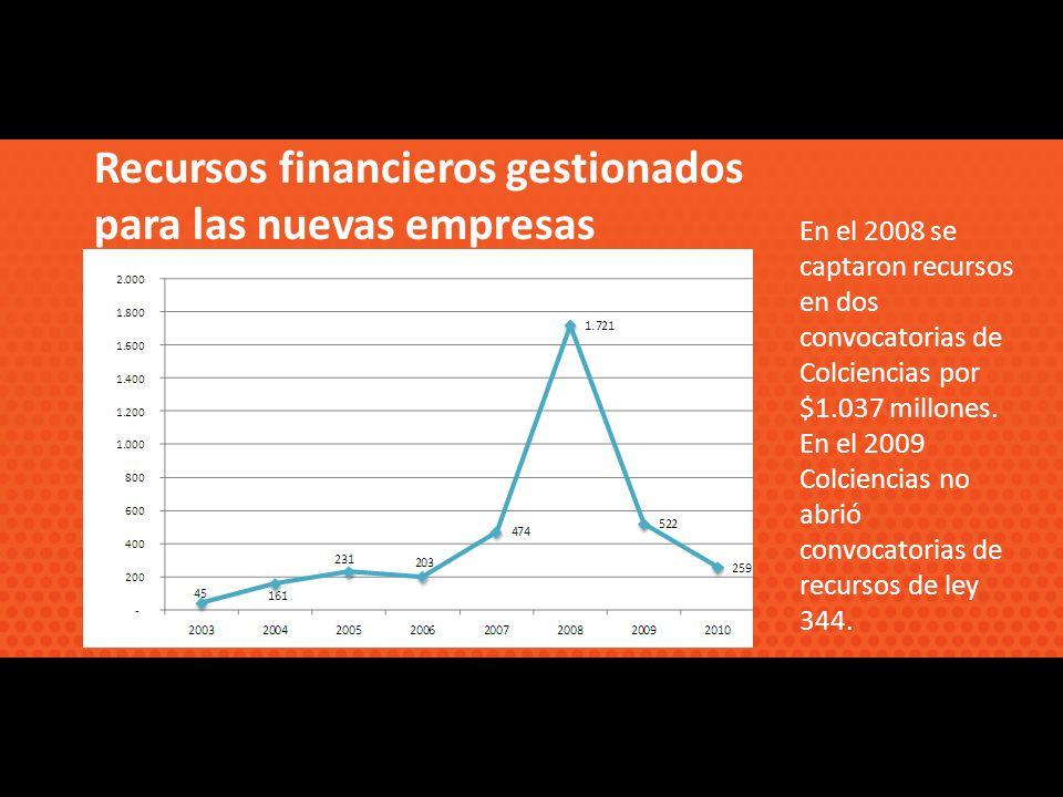 En el 2008 se captaron recursos en dos convocatorias de Colciencias por $1.037 millones.