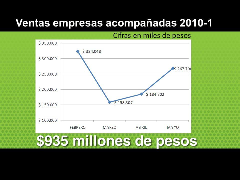 Cifras en miles de pesos Ventas empresas acompañadas 2010-1