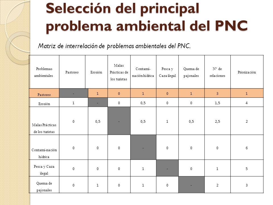 Selección del principal problema ambiental del PNC Problemas ambientales PastoreoErosión Malas Prácticas de los turistas Contami- nación hídrica Pesca