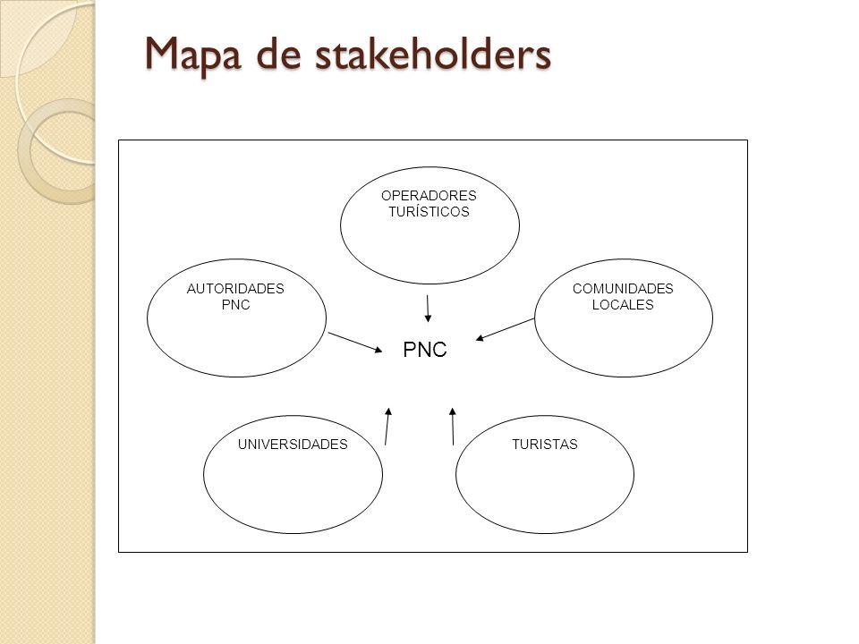 Mapa de stakeholders OPERADORES TURÍSTICOS AUTORIDADES PNC COMUNIDADES LOCALES UNIVERSIDADES TURISTAS PNC
