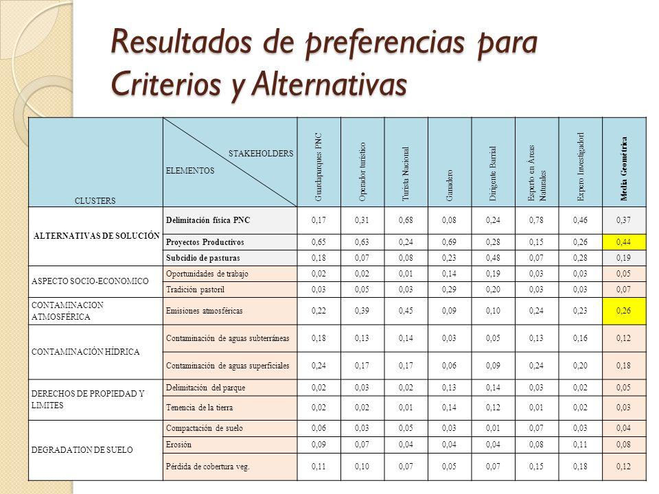 Resultados de preferencias para Criterios y Alternativas CLUSTERS STAKEHOLDERS ELEMENTOS Guardaparques PNC Operador turístico Turista Nacional Ganader