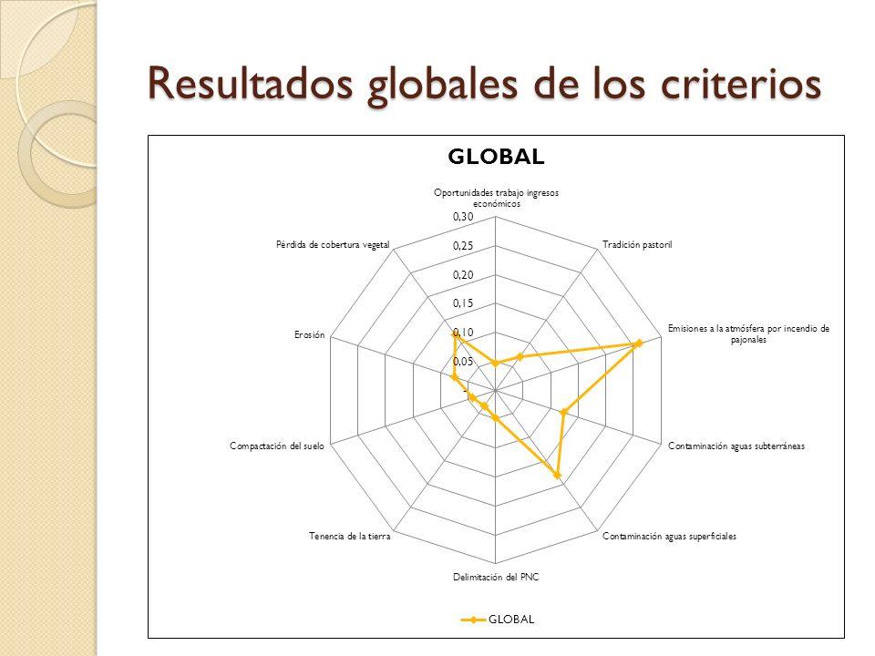 Resultados globales de los criterios