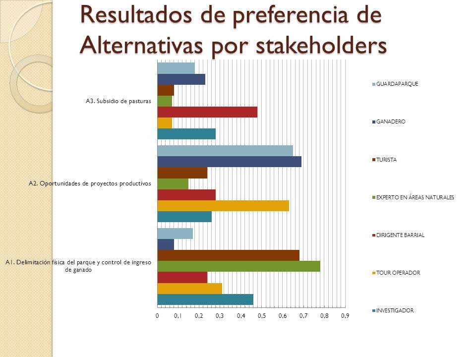 Resultados de preferencia de Alternativas por stakeholders
