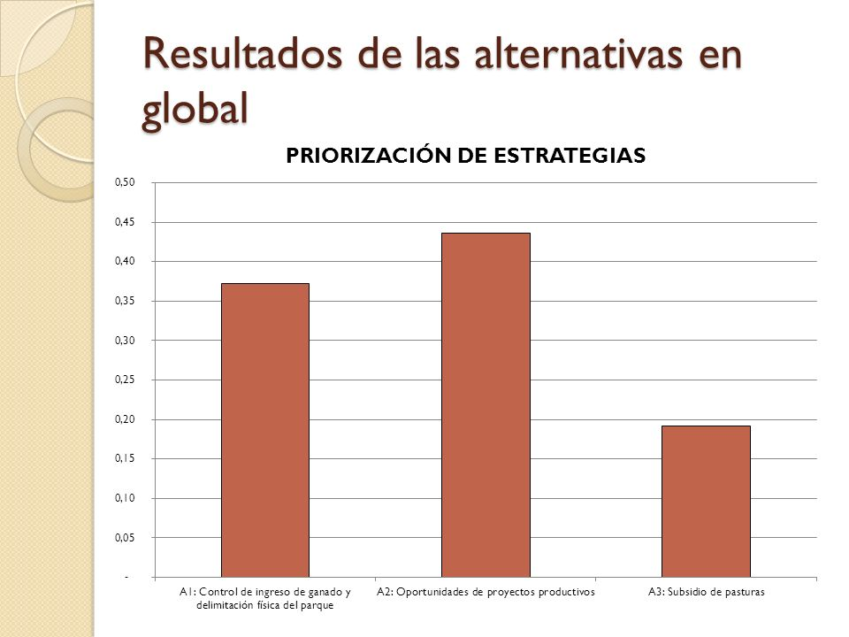 Resultados de las alternativas en global