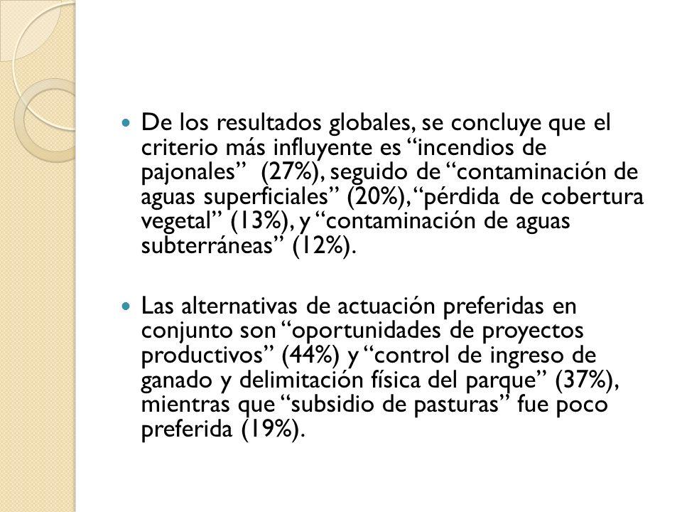 De los resultados globales, se concluye que el criterio más influyente es incendios de pajonales (27%), seguido de contaminación de aguas superficiale