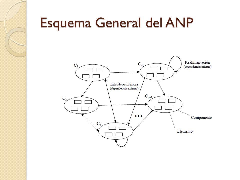 Trabajos relacionados Alternativas tecnológicas para los cultivos de arroz dentro del Parque Nacional De L´Bufera en valencia – España, donde se utilizaron criterios de sostenibilidad económicos, ambientales y socioculturales (Reig et al 2010).