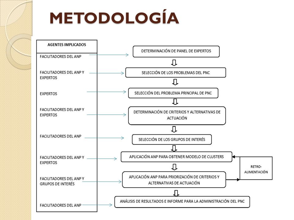 Recomendaciones Incentivar el uso de estas metodologías de análisis de decisión multicriterio (MCDA) al momento de evaluar la problemática ambiental de áreas naturales, ya que toman en cuenta diversos criterios mediante la participación de los diferentes actores los cuales enriquecen y aportan de una manera objetiva diversas alternativas de solución.