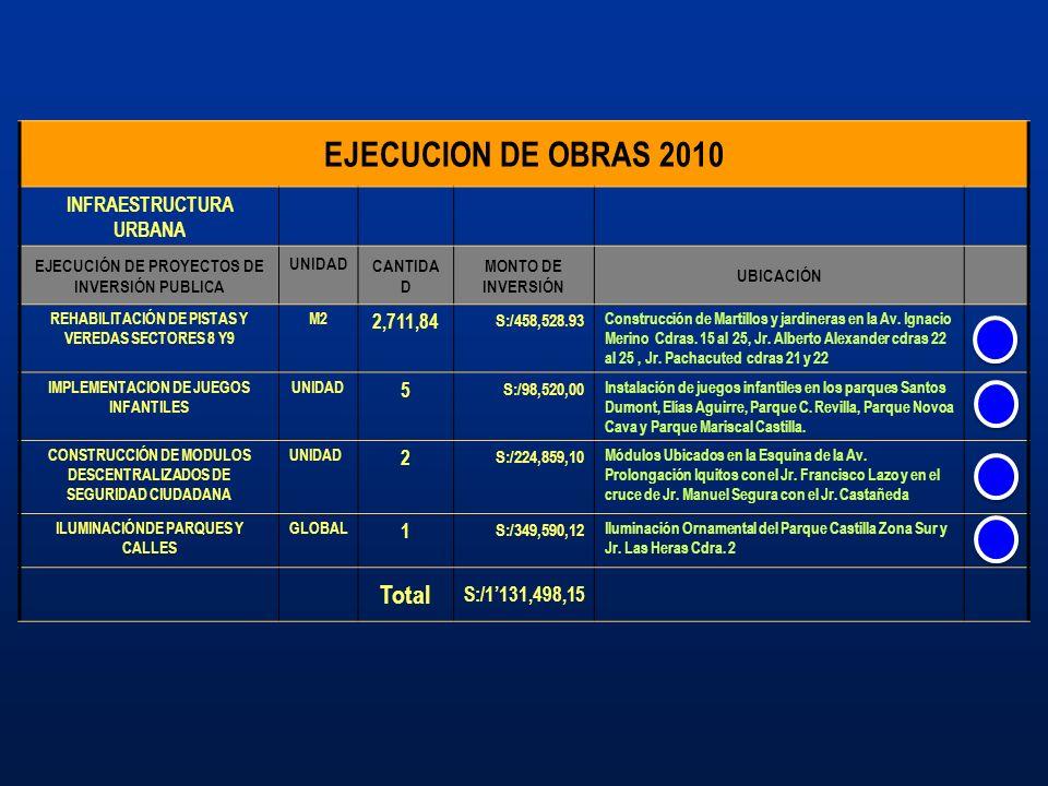 EJECUCION DE OBRAS 2010 INFRAESTRUCTURA URBANA EJECUCIÓN DE PROYECTOS DE INVERSIÓN PUBLICA UNIDAD CANTIDA D MONTO DE INVERSIÓN UBICACIÓN REHABILITACIÓ