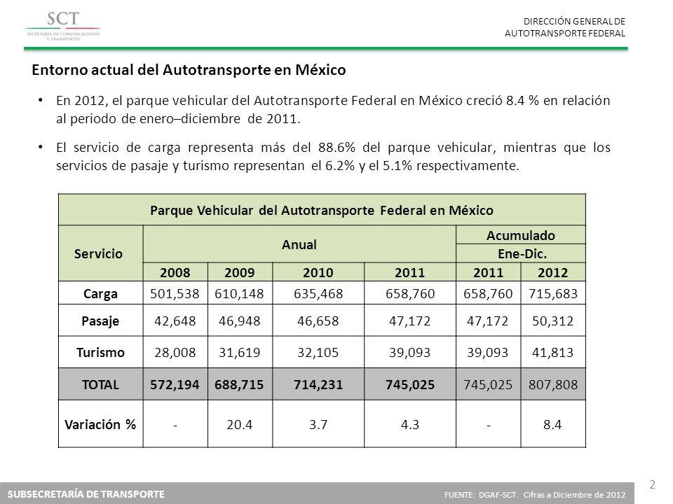 DIRECCIÓN GENERAL DE AUTOTRANSPORTE FEDERAL SUBSECRETARÍA DE TRANSPORTE FUENTE: DGAF-SCT. Cifras a Diciembre de 2012 2 Entorno actual del Autotranspor