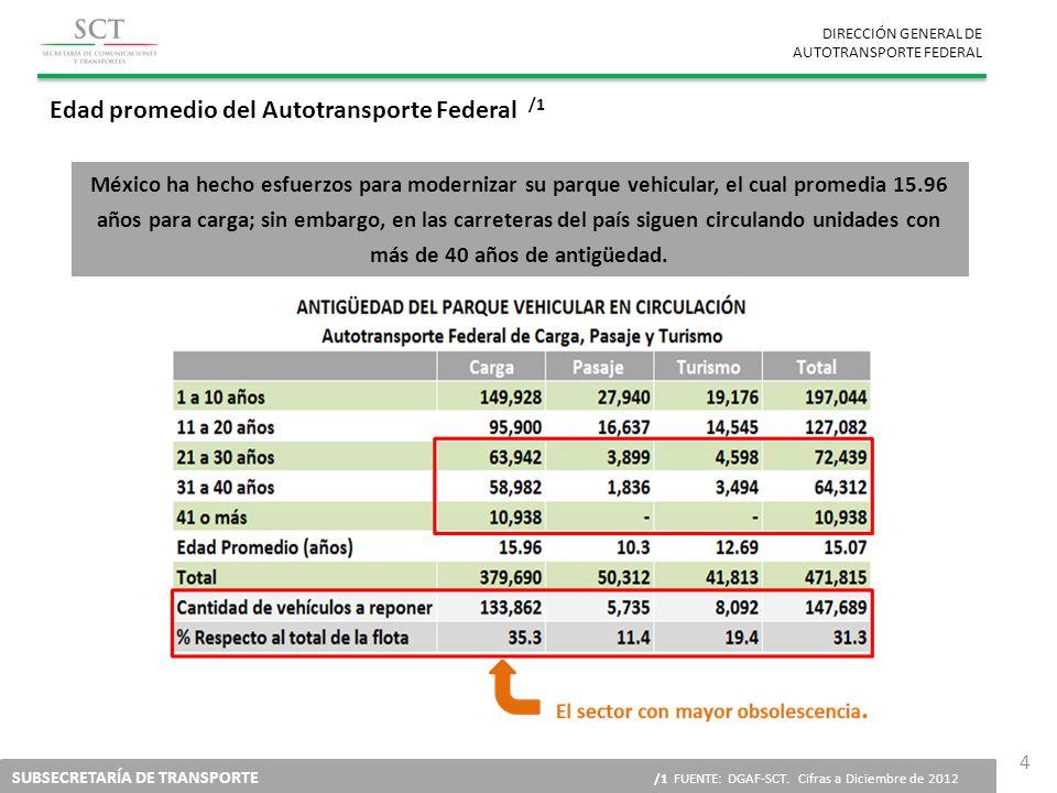 DIRECCIÓN GENERAL DE AUTOTRANSPORTE FEDERAL SUBSECRETARÍA DE TRANSPORTE /1 FUENTE: DGAF-SCT. Cifras a Diciembre de 2012 4 México ha hecho esfuerzos pa