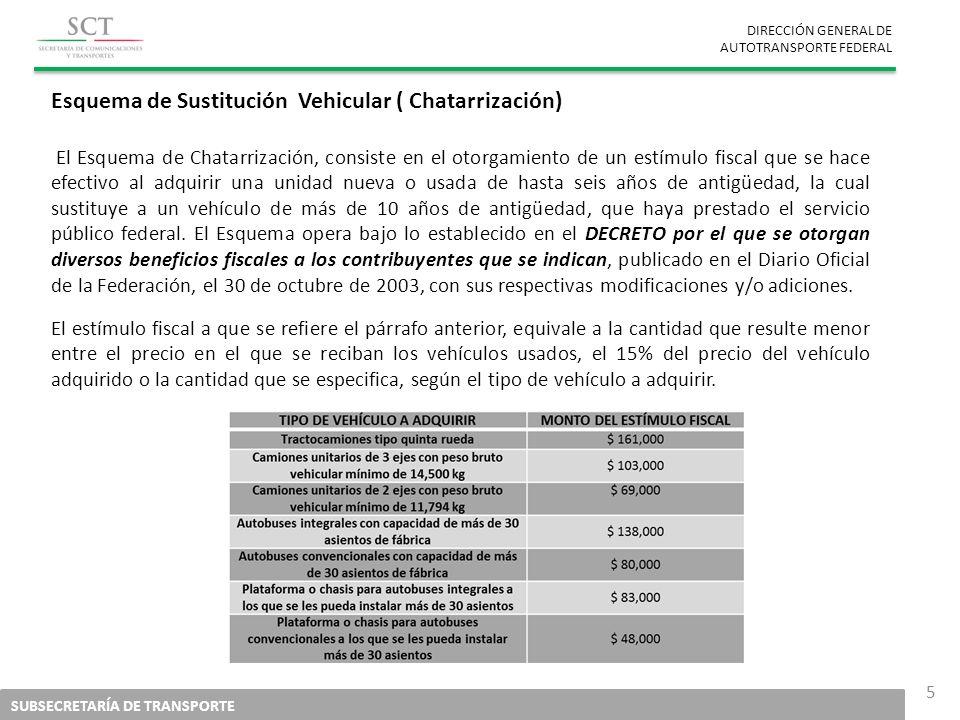 DIRECCIÓN GENERAL DE AUTOTRANSPORTE FEDERAL SUBSECRETARÍA DE TRANSPORTE 5 Esquema de Sustitución Vehicular ( Chatarrización) El Esquema de Chatarrizac