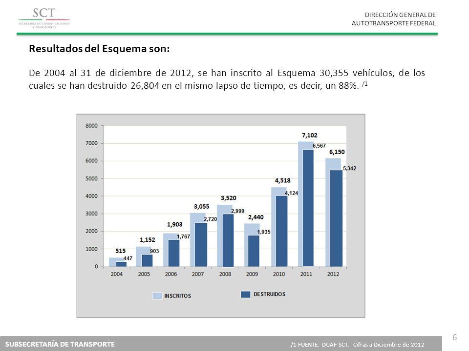 DIRECCIÓN GENERAL DE AUTOTRANSPORTE FEDERAL SUBSECRETARÍA DE TRANSPORTE /1 FUENTE: DGAF-SCT. Cifras a Diciembre de 2012 6 Resultados del Esquema son: