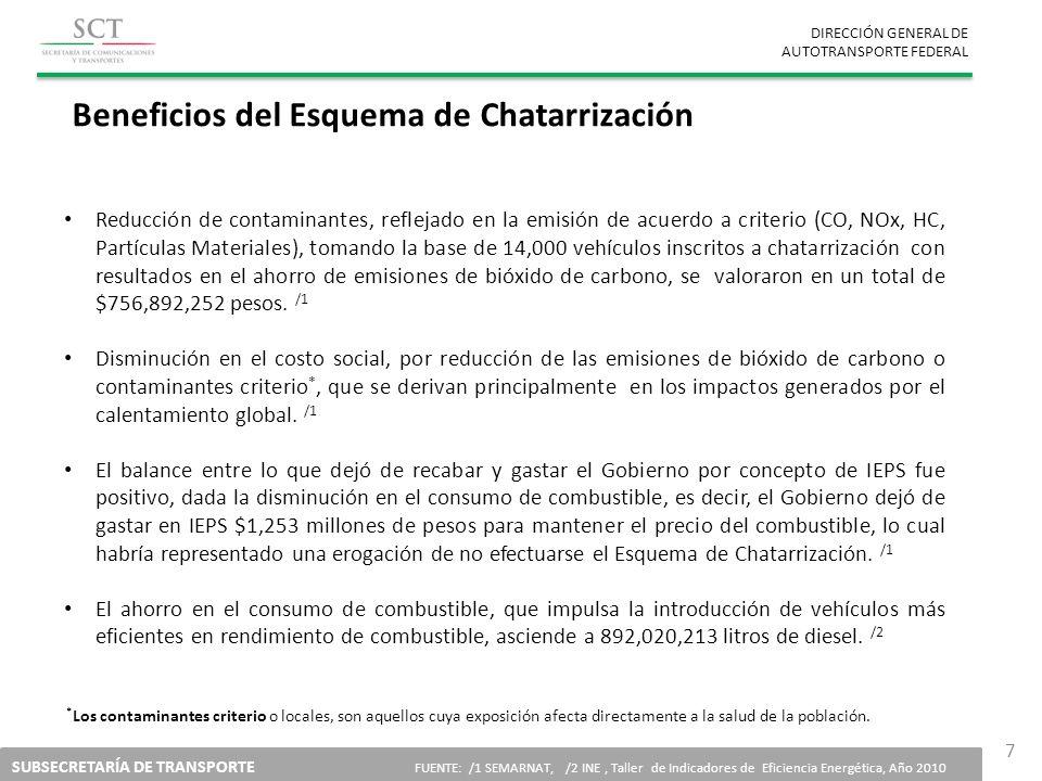 DIRECCIÓN GENERAL DE AUTOTRANSPORTE FEDERAL SUBSECRETARÍA DE TRANSPORTE FUENTE: /1 SEMARNAT, /2 INE, Taller de Indicadores de Eficiencia Energética, A